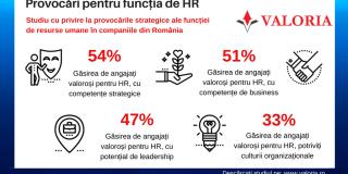Veriga slaba din HR: rol, proces sau competenta