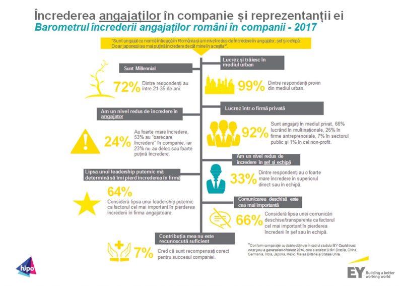 increderea angajatilor in companie