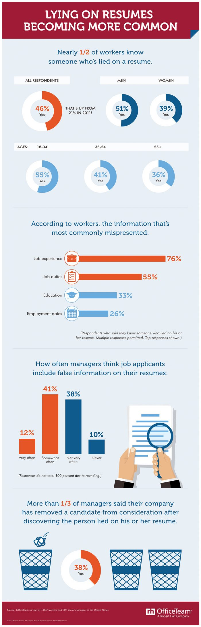 Aproape jumatate dintre candidati mint in CV-urile lor
