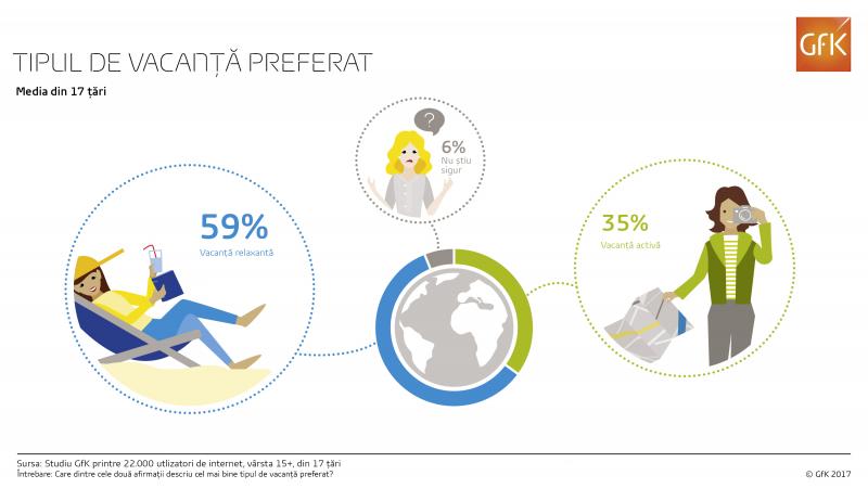 Studiu global: 59% dintre oameni prefera o vacanta relaxanta, in timp ce 35% aleg una activa