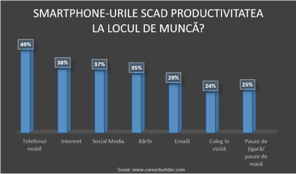 Smartphone-urile scad productiviteatea la locul de munca?