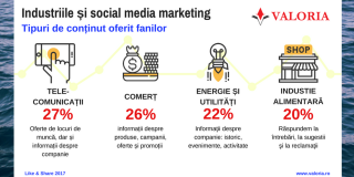 Industriile si tendintele din social media marketing