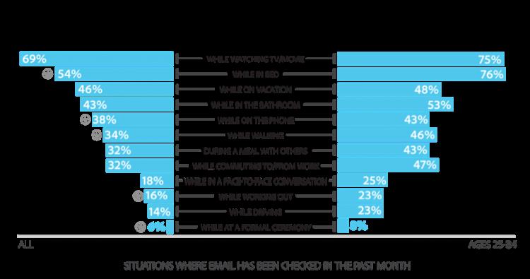 Consumatorii prefera mesajele prin e-mail de la companiile mici