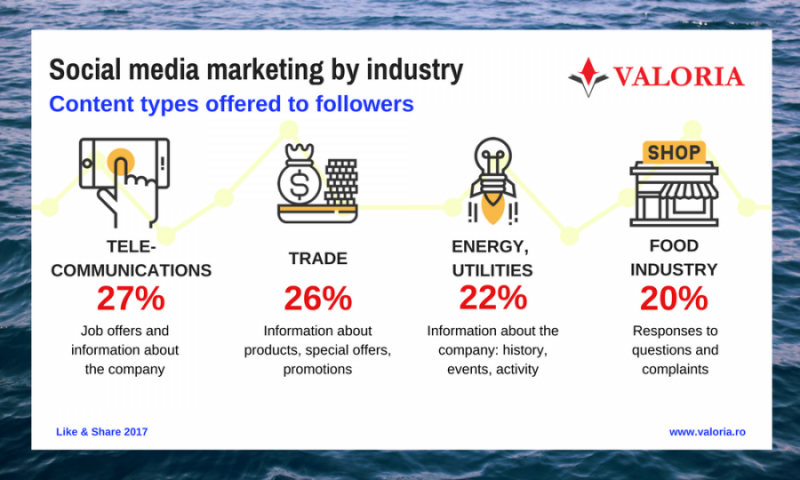 Trends in social media marketing by industry sector