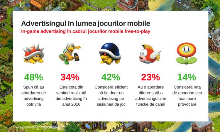Advertising-ul in lumea jocurilor mobile