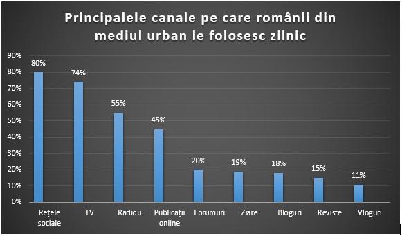 O perspectiva media asupra influentatorilor din Romania