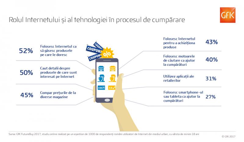 Romanii, mari utilizatori de Internet la cumparaturi