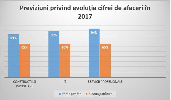 Companiile din Romania activeaza un instinct de conservare pentru investitii