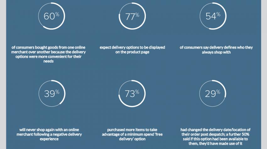 Optiunile de livrare influenteaza considerabil vanzarile unui site