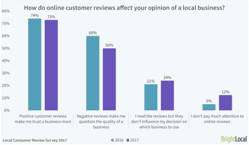 Consumatorii isi schimba obiceiurile in functie de review-urile online