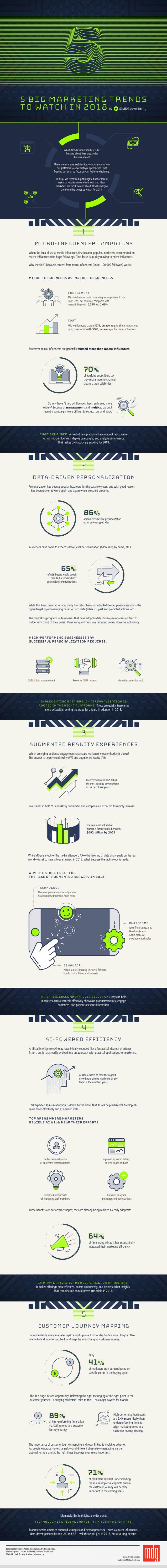 Studiile identifica 5 noi tendinte de marketing pentru afacerile mici (infografic)