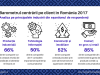 Care sunt industriile cele mai centrate pe client din Romania?