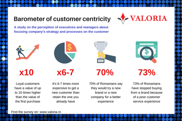 5 steps to make your company more focused on the customer