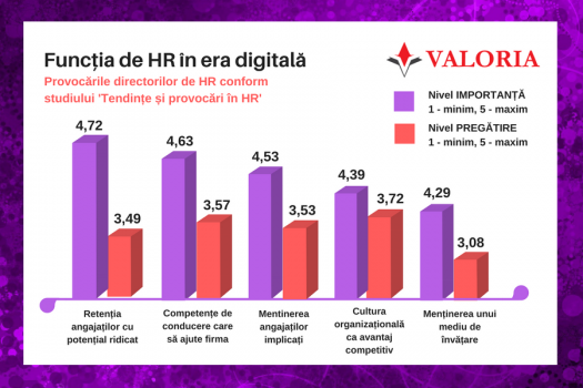 Functia de HR in era digitala