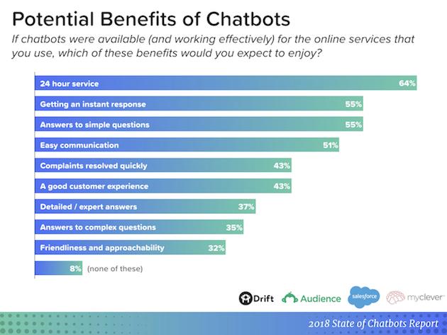 Cum stam cu chatbot-urile in 2018: cele mai importante beneficii si provocari