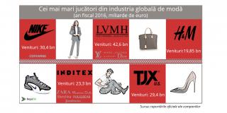 Industria modei este în continuă creştere