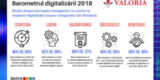 In 2018, 6 din 10 companii nu au la nivelul conducerii cunostintele necesare pentru a dezvolta un model digital de afaceri