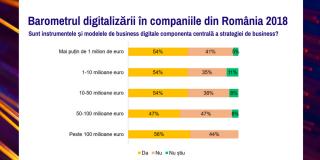 digitalizarea si cresterea cifrei de afaceri