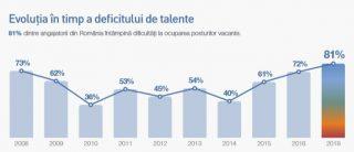 Evolutia in timp a deficitului de talente