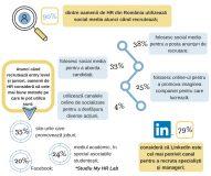 Recrutare prin Social media in Romania