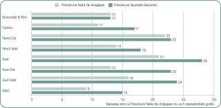Angajatorii romani prognozeaza cel mai puternic climat de angajare din ultimii 10 ani - 2