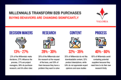 Millennials transform the B2B purchases, from agriculture to IT - 2