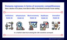 Romania regresses to economic competitiveness