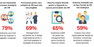 Tendinte si provocari in HR