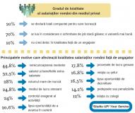 Doar 2 din 10 angajati romani se considera loiali companiei pentru care lucreaza 3