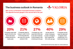 Valoria survey Managers adjust the prospect of business growth for 2018 - 2