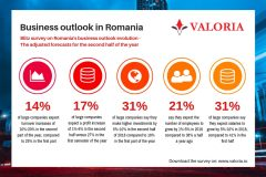 Declining trust in growth forecasts of Romanian companies for 2018 2
