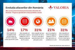 Reculul de incredere al companiilor din Romania in 2018