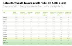 Romania are cea mai inalta rata efectiva de taxare a salariului minim prin comparatie cu cea a statelor din regiunea Europei Centrale si de Est 1