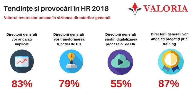 provocarile strategice din HR identificate de catre directorii generali