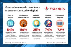 Studiu Valoria Numai 4 dintre consumatori se declara foarte loiali unei companii care nu are prezenta online, fata de 33 care se declara foarte loiali unei companii prezenta online