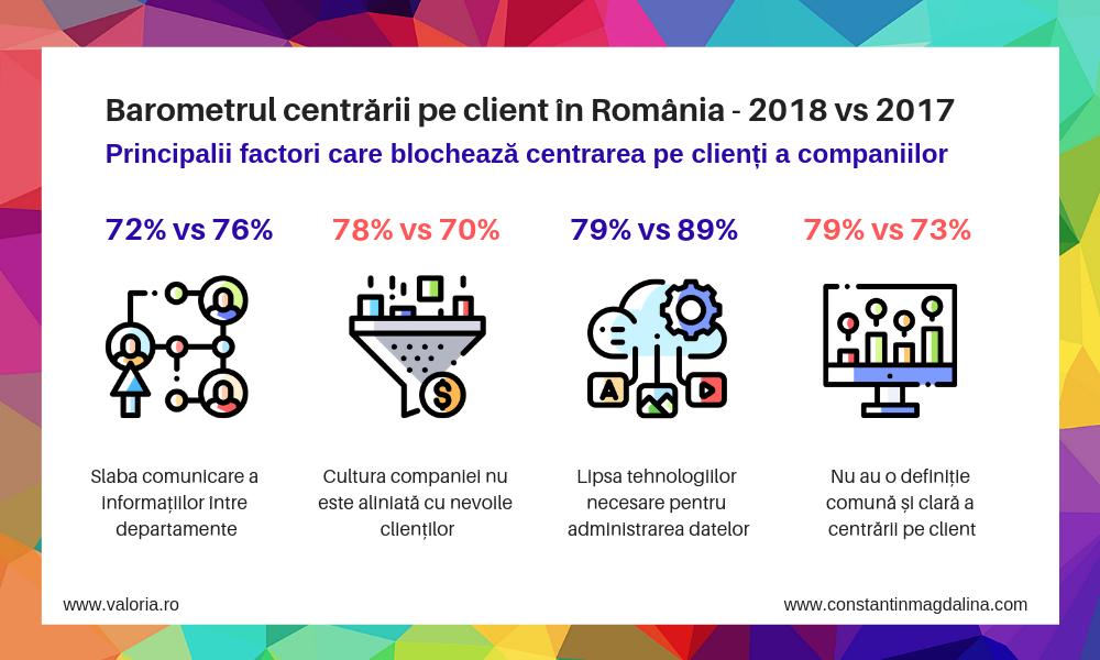 Valoria lanseaza o noua editie a studiului Barometrul centrarii pe client in companiile din Romania