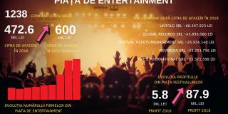 Studiu Frames: Vara festivalurilor. Neversea, Untold, Bon Jovi și Metallica duc piața festivalurilor la peste 600 de milioane de lei