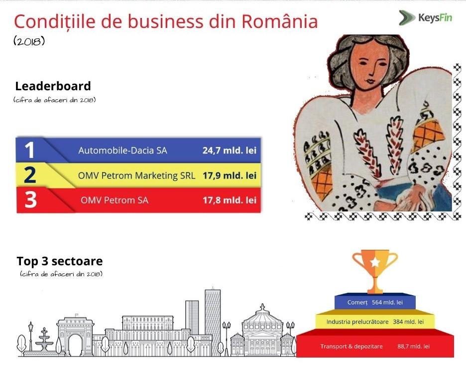 Bilantul ultimilor zece ani de business in Romania arata un progres important al economiei locale