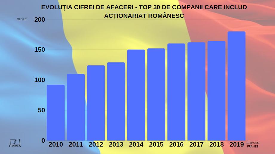 Top 30 – cele mai importante companii care includ actionariat romanesc