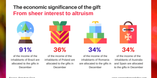 The economic significance of the gift, from interest to altruism