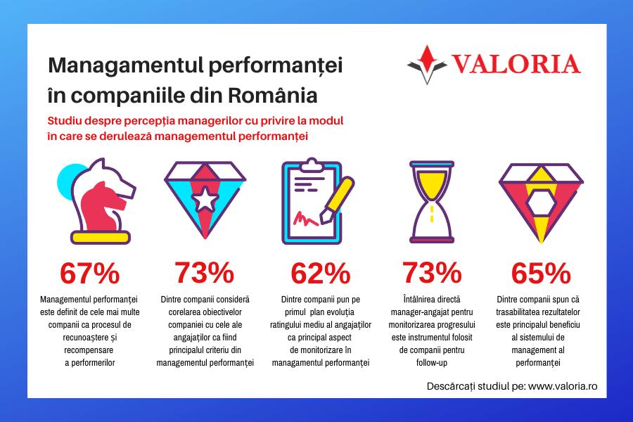 Studiu Valoria: 23% dintre manageri spun ca procesul de managementul peformantei din compania lor este extrem de ineficient