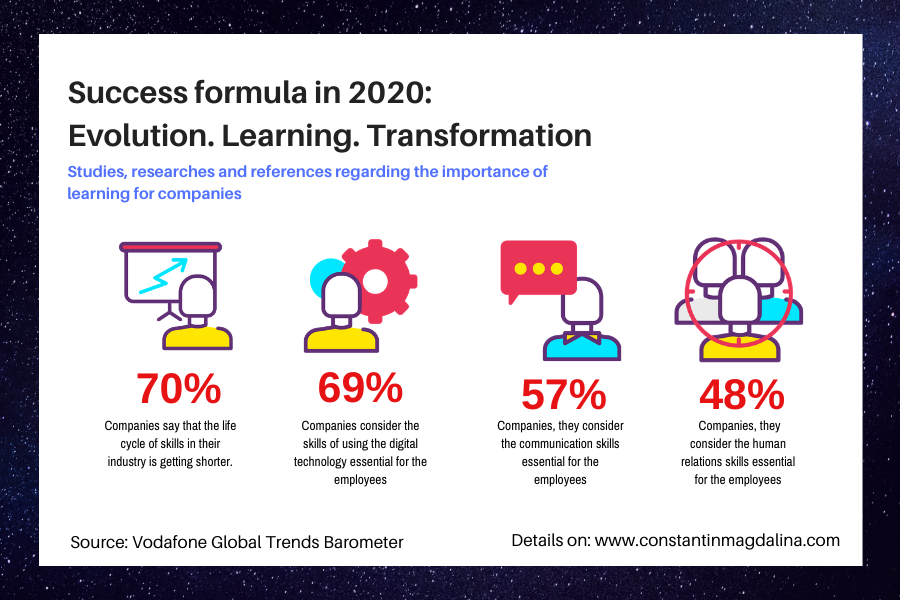 The success formula for 2020: Evolution. Learning. Transformation.
