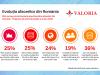 Studiu Valoria: 39% dintre companii spun ca isi bazeaza cresterea pe lansarea de noi produse in 2020