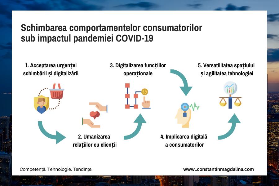 Pandemia trece, comportamentele consumatorilor raman... schimbate