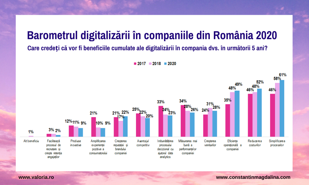 Valoria survey: 63% of companies say they will change radically in the next 3-5 years due to digitalization