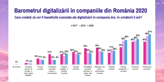 Studiu Valoria: 63% dintre companii spun ca se vor schimba radical in urmatorii 3-5 ani datorita digitalizarii
