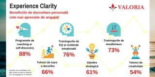 Angajatii apreciaza companiile care includ in mixul de beneficii programe de self-discovery