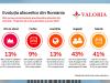 Studiu Valoria: 78% dintre companiile respondente spun ca se lupta cu scaderea drastica a cererii